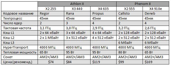 Buy amd a6-3670k apu with amd radeon 6530 hd graphics 27ghz